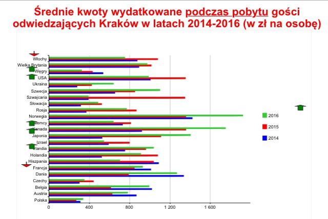 Czesi i Słowacy w Krakowie