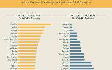 Słowacja to raj dla książkoholików. Czechy są na szóstym miejscu
